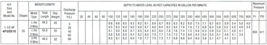 Pumping chart for 5 gpm 1 and one half hp submersible water well pumps.