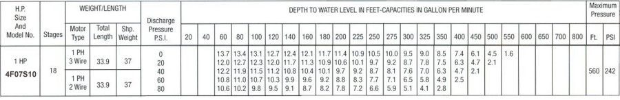 7 gpm 1 hp pumping chart for 1 hp 7 gpm submersible water well pumps.