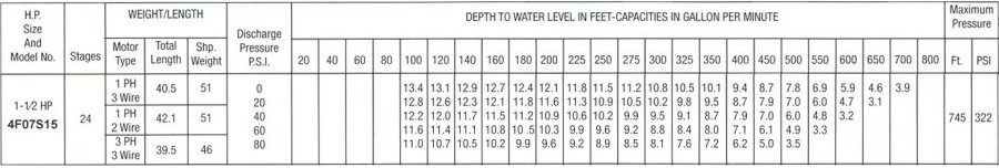 Pumping capacity chart for 7 gpm 1 and one half hp submersible water well pumps.