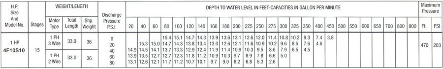 Pumping chart for 10 gpm 1 hp submersible water well pumps.
